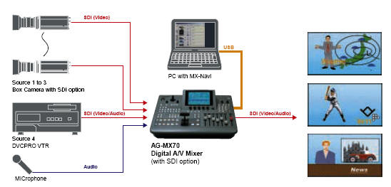 Mixer Panasonic AG-MX70 configurazione live